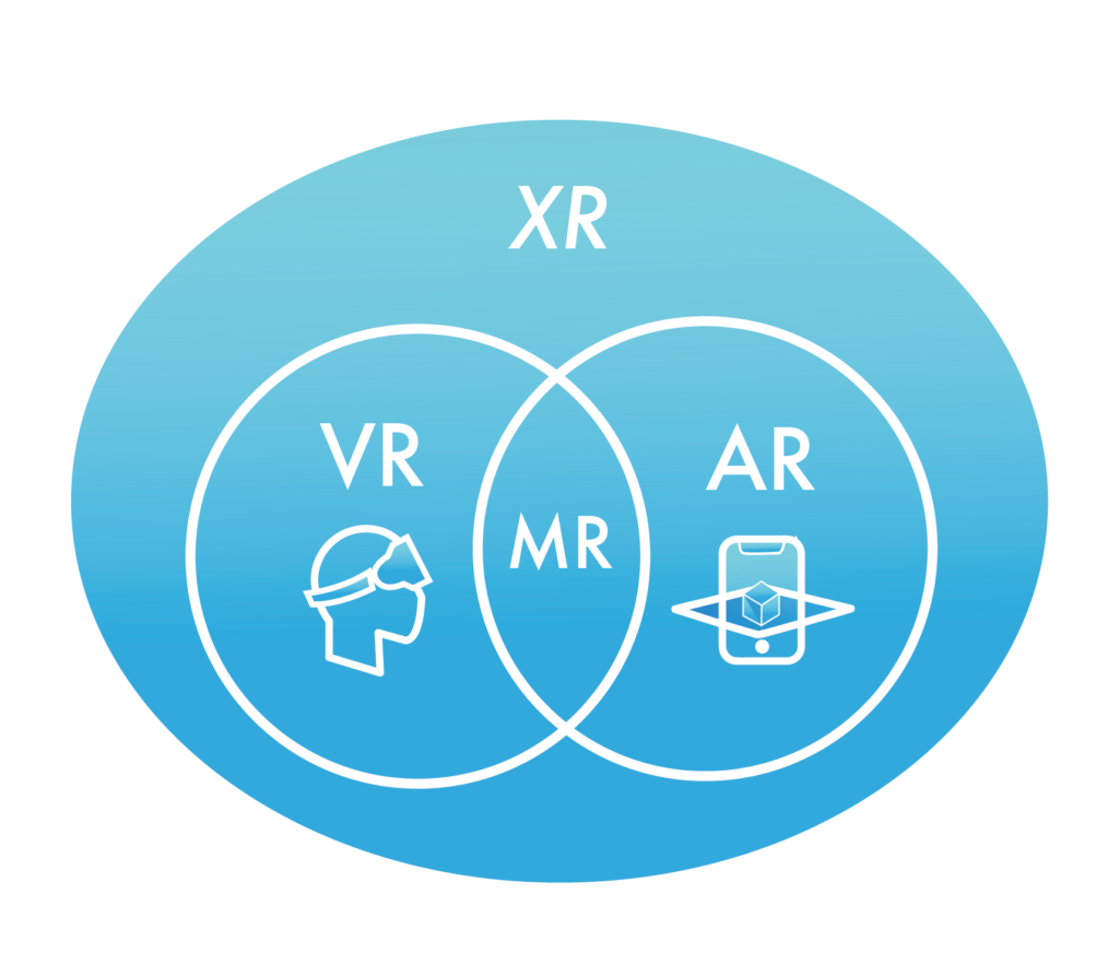 graphic illustrating extended reality as an umbrella term for virtual, mixed, and augmented realities